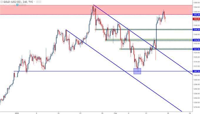 gold prices four hour chart with potential support applied