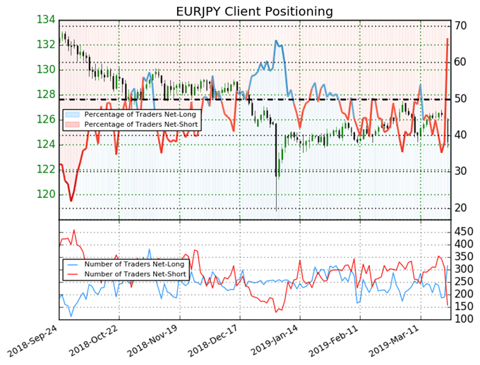 ig client sentiment index, eurjpy price chart