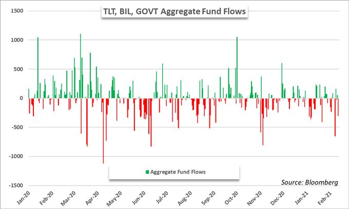 SPY ETF Clocks Outflows Alongside Gold, Treasury Funds