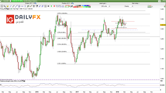 XAUUSD prices weekly chart