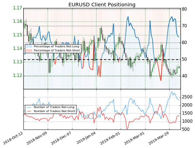 igcs, ig client sentiment index, eurusd price chart
