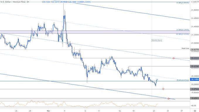 Mexican Peso Price Chart - USD/MXN 120min - Dollar vs Peso Trade Outlook - Technical Forecast