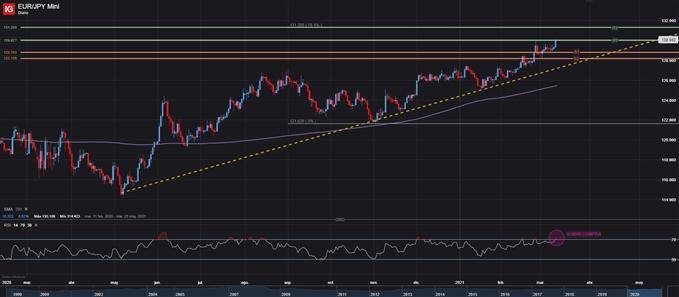 euro yen japones eurjpy eur/jpy diario 11 de marzo 2021