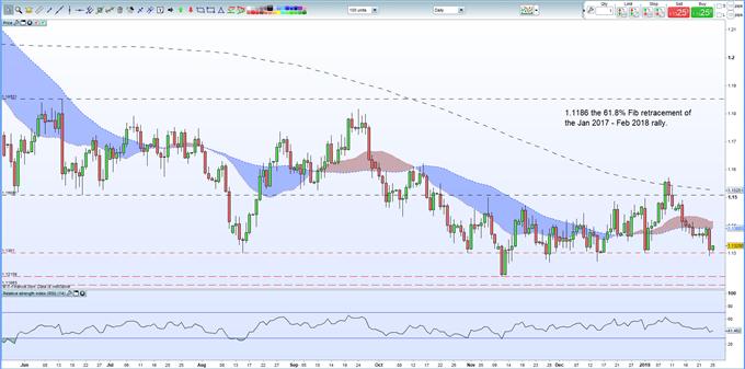 EURUSD Price: Renewed Downward Pressure Hints at New Lows
