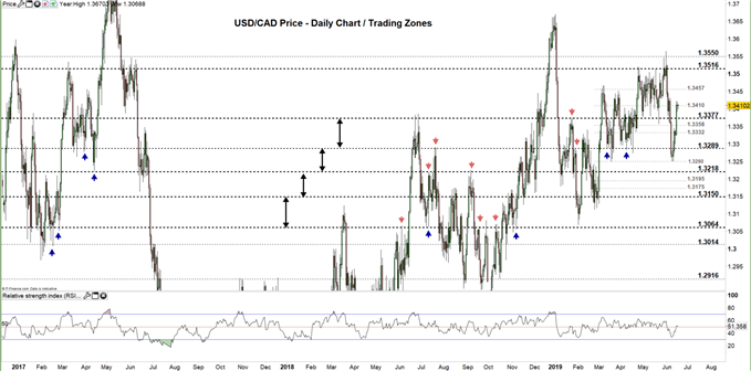 USD/CAD price daily chart 18-06-19 Zoomed Out