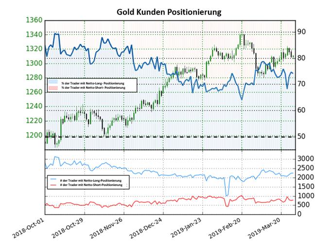 Goldpreis Sentiment: Long-To-Short-Ratio steigt