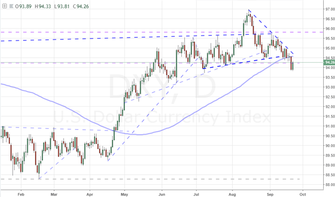 Dollar Triggers a Technical Breakdown, Will Bears Show Up?
