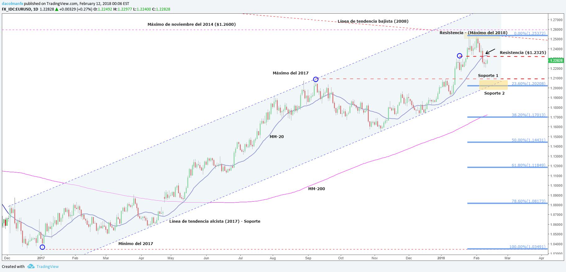 El EUR/USD logra esquivar caídas al inicio de la nueva semana. ¿A dónde se dirige?