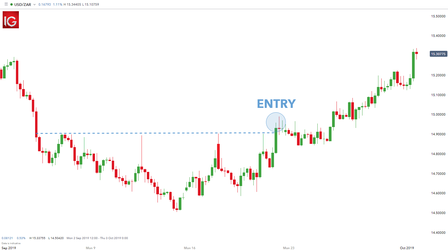 Forex trading time frames