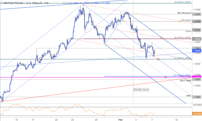 GBP/USD Price Chart - 120min Timeframe