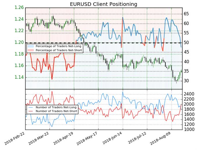 EUR/USD: Sentiment wechselt wieder mehrheitlich zu nettoshort