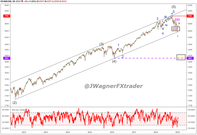Nasdaq 100 chart showing the 9 year up and elliott wave impulse trend.