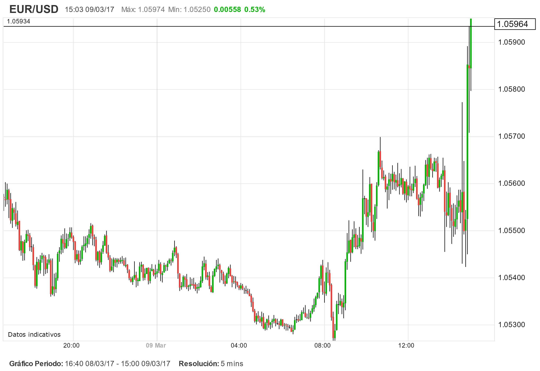BCE: Draghi mueve el EUR/USD mientras el DAX busca los 12.000 puntos.
