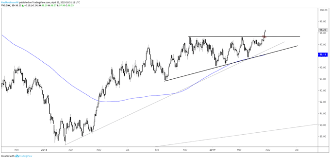 US Dollar Index (DXY) Daily Chart, breakout in play...