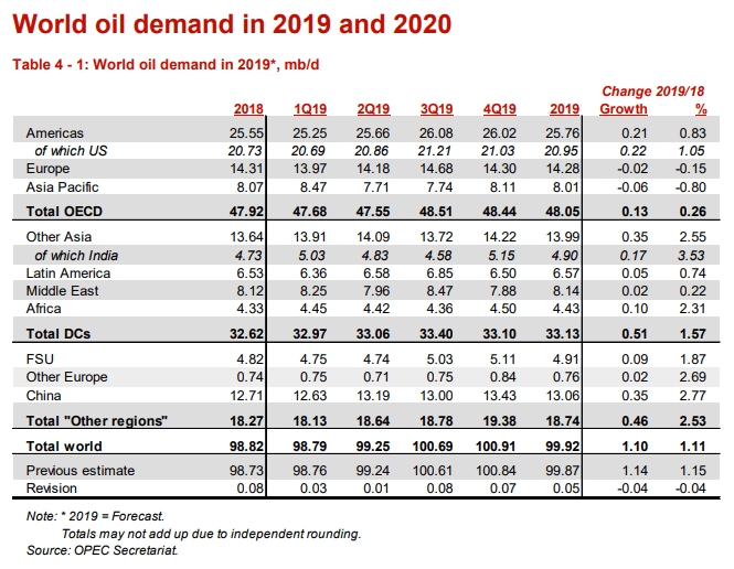 Image of OPEC world oil demand forecast