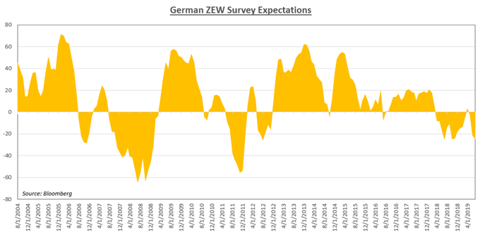 Chart Showing Germam ZEW Survey Expectations
