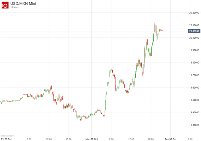 USD/MXN price chart mexico city airport cancelled