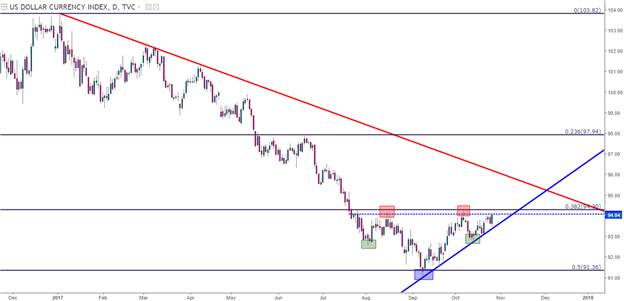 EUR/USD Revisits Support After ECB Reduces, Extends QE
