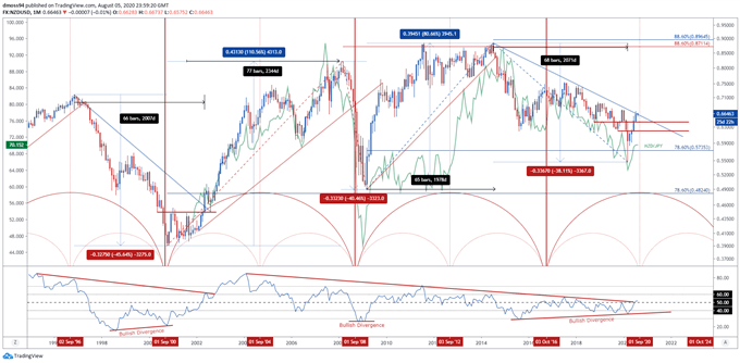 Implications for NZD/USD and NZD/JPY Rates