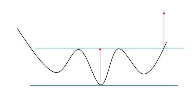 Illustration d'une figure de retournement en épaule-tête-épaule inversée