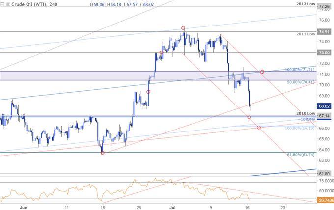Crude Oil 240min Price Chart