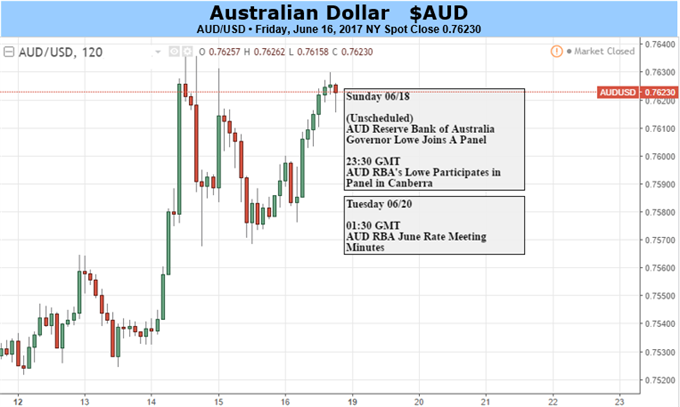Australian Dollar May Find Itself Short Of Further Impetus