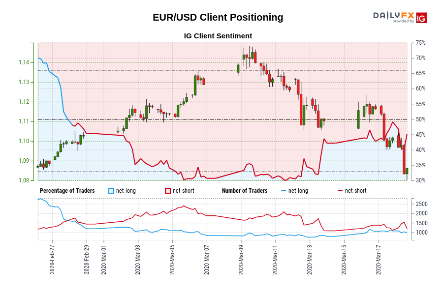 EUR/USD IG Client Sentiment: Our data shows traders are now net-long EUR/USD for the first time since Feb 28, 2020 when EUR/USD traded near 1.10.