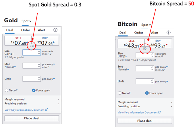 Gold and bitcoin difference in the amount of spread