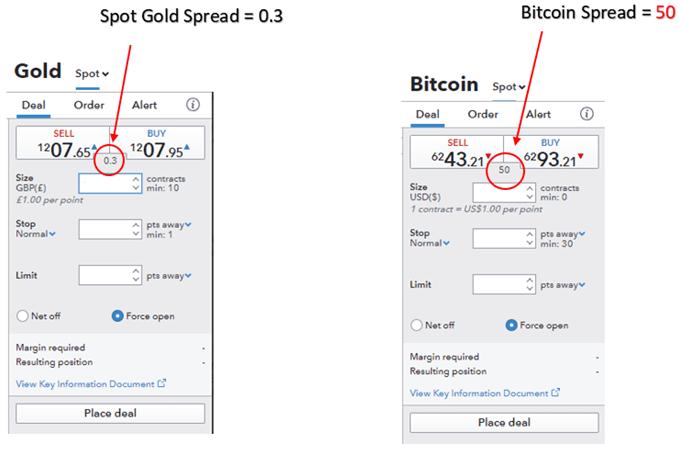 Spread Bitcoin vs Gold