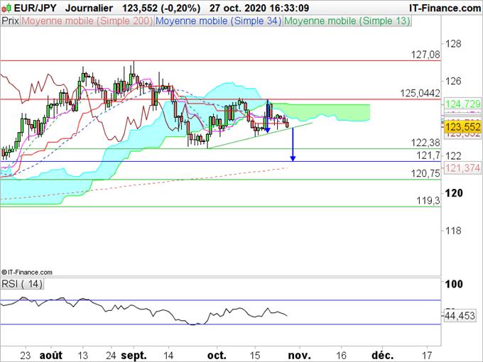 EUR/JPY : L'euro se situe entre deux eaux
