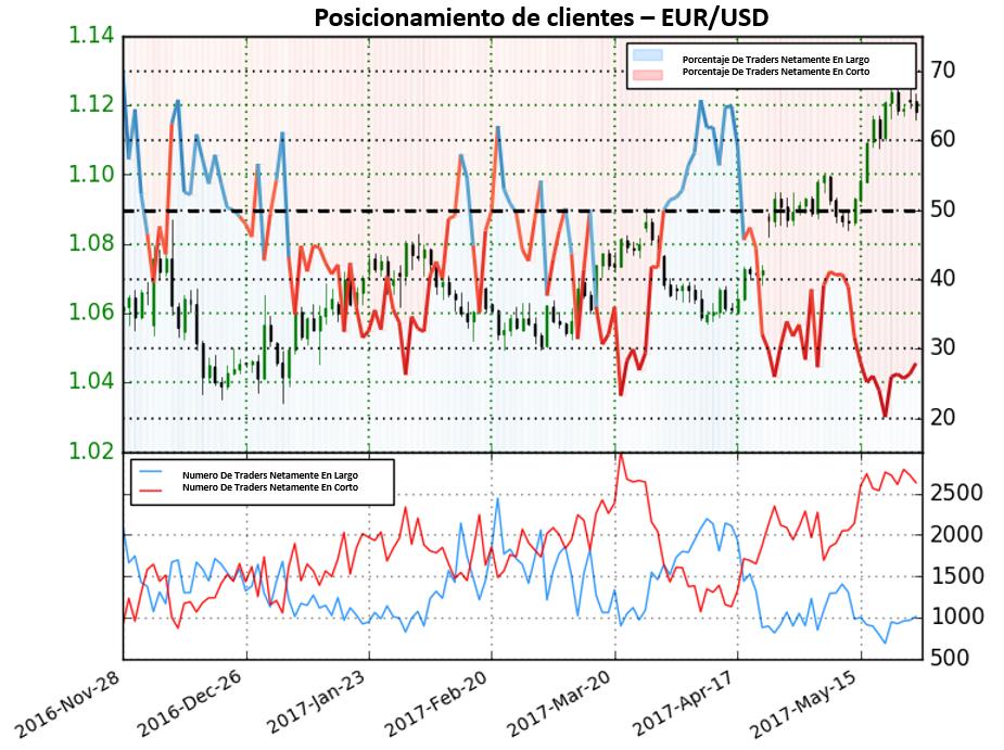 A pesar de que los traders se encuentran posicionados netamente en corto, sentimiento sugiere que la acción de precios en el EUR/USD puede tornarse a la baja.