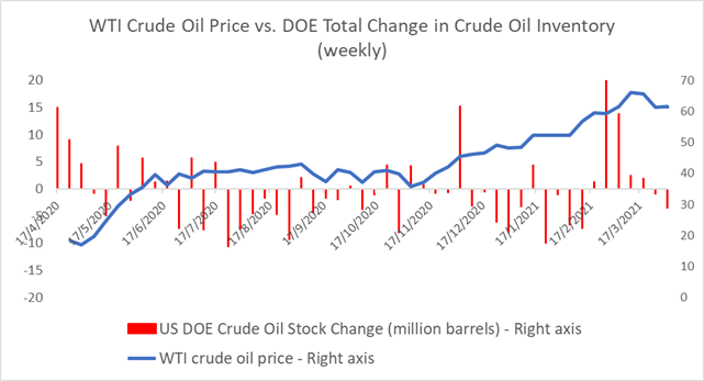 Crude Oil Prices Struggle Even as Powell Highlights Strong Recovery