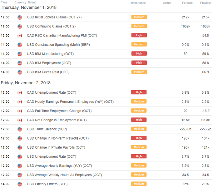 USD/CAD Economic Calendar