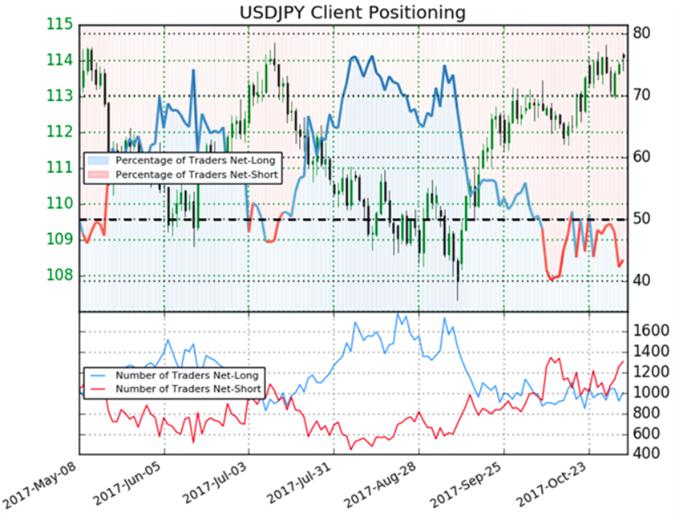 USD/JPY: Starke Bullen stehen vor Ausbruch aus der Dreiecksformation