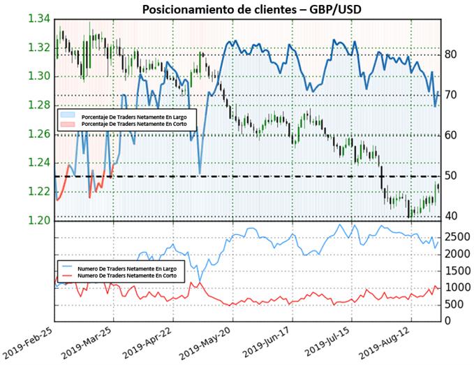 GBP/USD todavía aguarda su recuperación