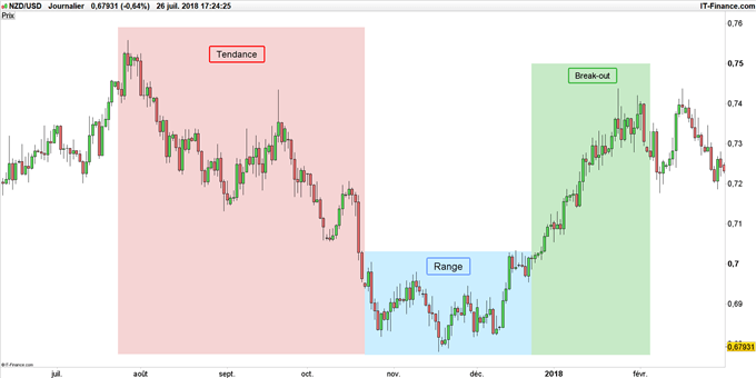 Illustration d'une stratégie de trading sur NZD/USD.
