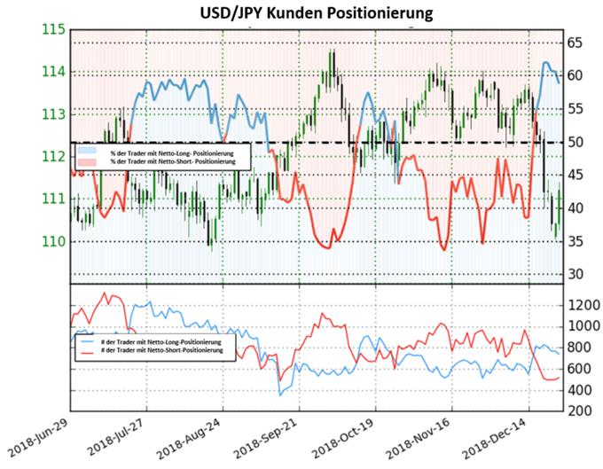 USD/JPY: Trader setzen Richtungsänderung aus der Vorwoche fort