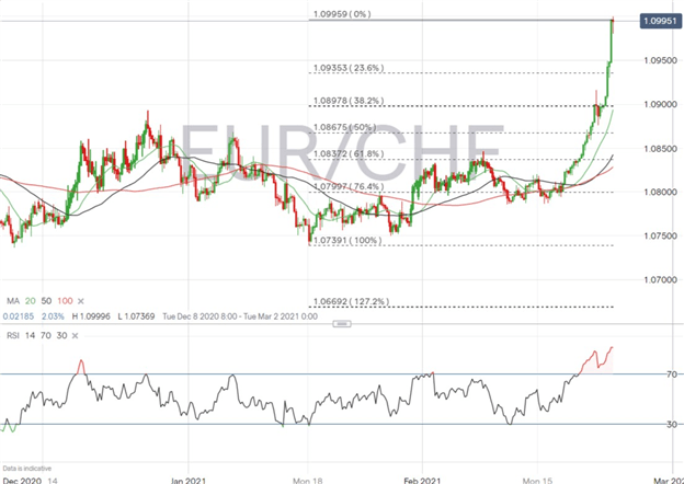Euro, Dollar, & Pound Lead the Charge Against the Swiss Franc