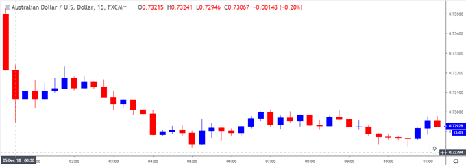 Image of audusd 15-minute chart