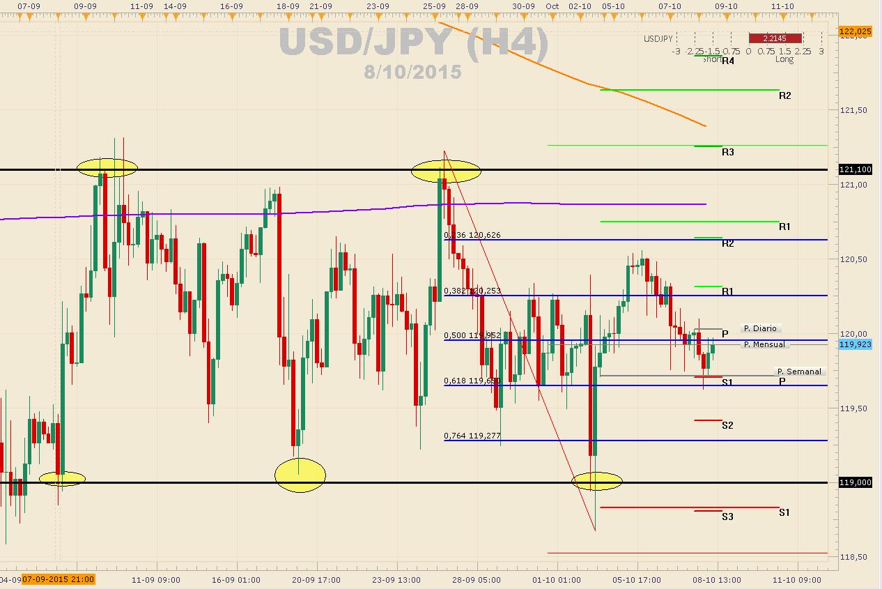 USDJPY respeta los 120.50 a la espera de declaraciones de Kuroda sobre política monetaria