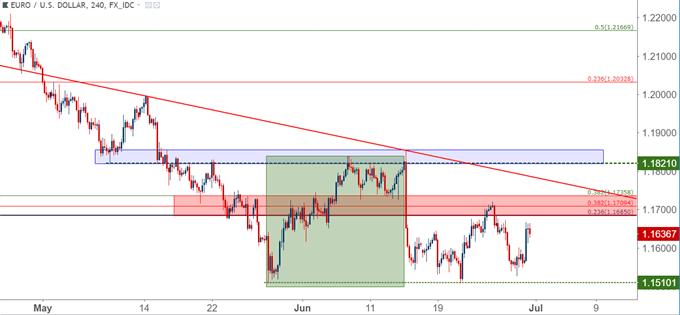 eurusd four hour chart eur/usd