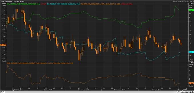 Graphique du cours de l'EUR/USD et des indicateurs Surprises de Citi