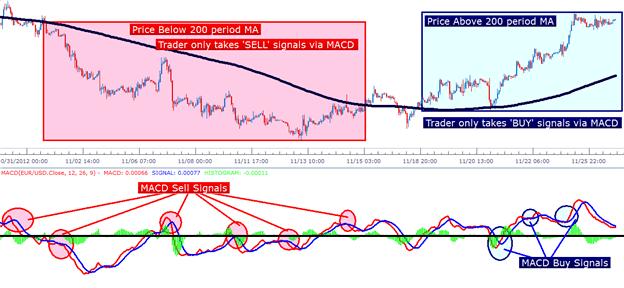 Trois stratégies pour trader avec l'indicateur technique MACD