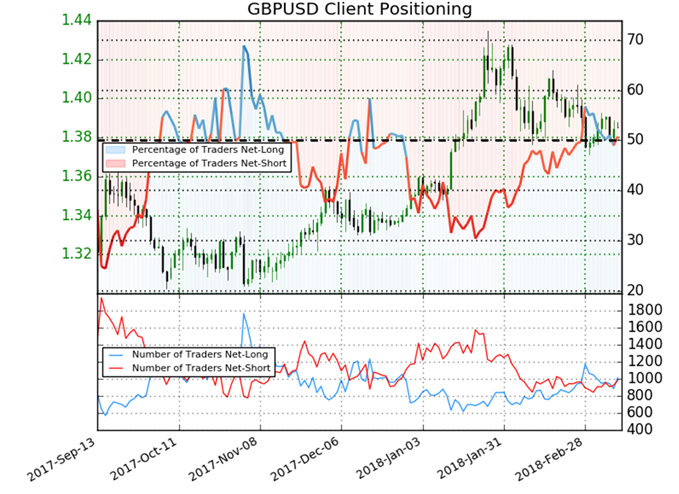IG client sentiment chart for GBPUSD