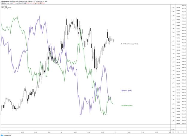 SPX vs Treasury yields vs dxy