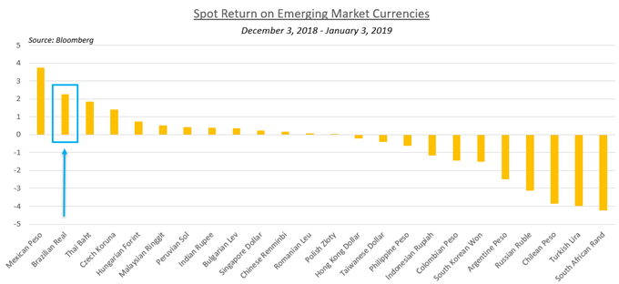 Chart Showing Spot Return on Emerging Market Currencies
