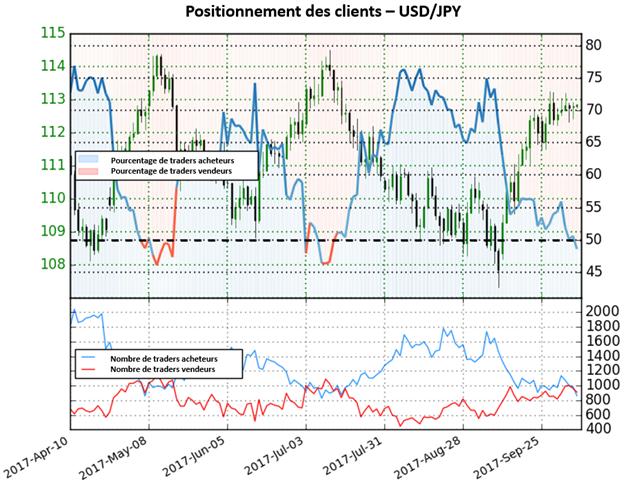 USD/JPY: La configuration indique une forte perspective haussière