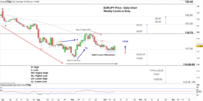 EURJPY price daily chart 09-10-19 Zoomed in