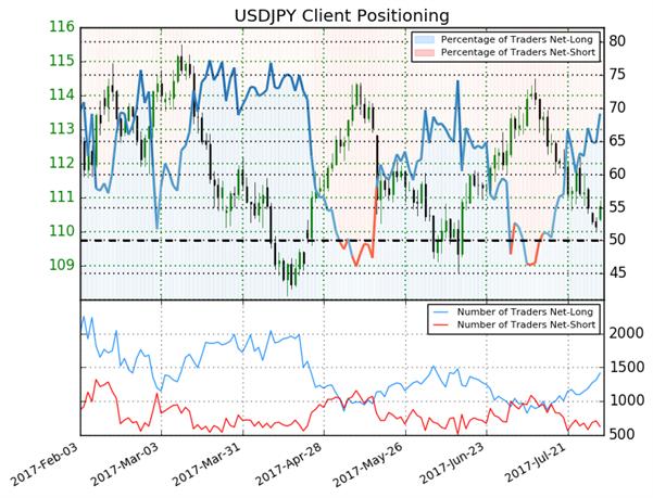 USD/JPY : 2 signaux baissiers amorcés avant la publication du rapport NFP