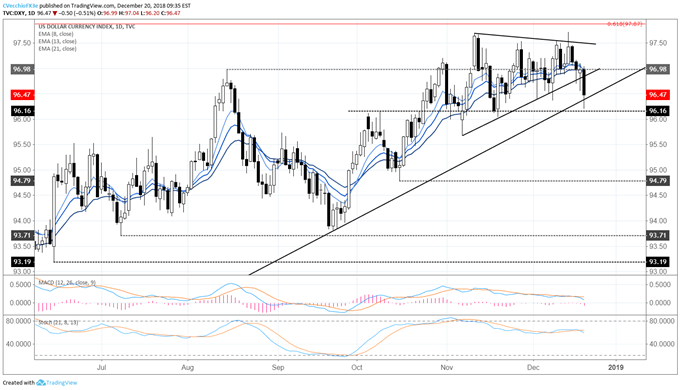 DXY Index Threatens Major Breakdown as USD/JPY Falls Post-FOMC